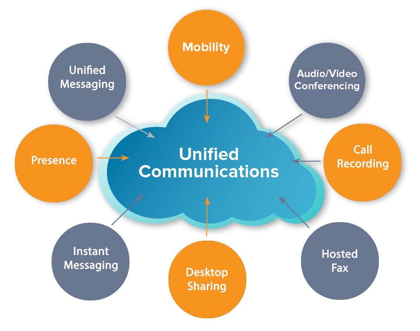 Cloud communication GH-2